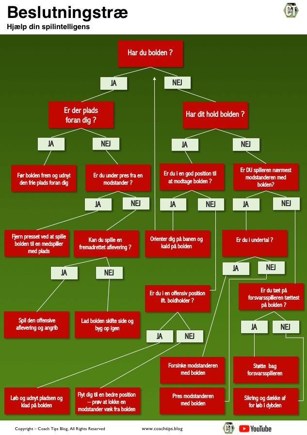 Fodbold beslutninger og spilintelligens